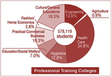Professional Training College